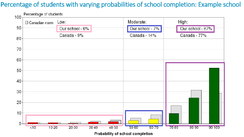 Percentage_of_students_with_varying_probabilities_of_school_completion.PNG