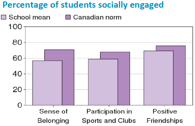 Percentage_of_students_socially_engaged.PNG