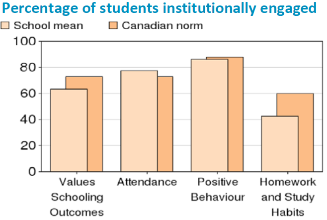Percentage_of_students_institutionally_engaged.PNG