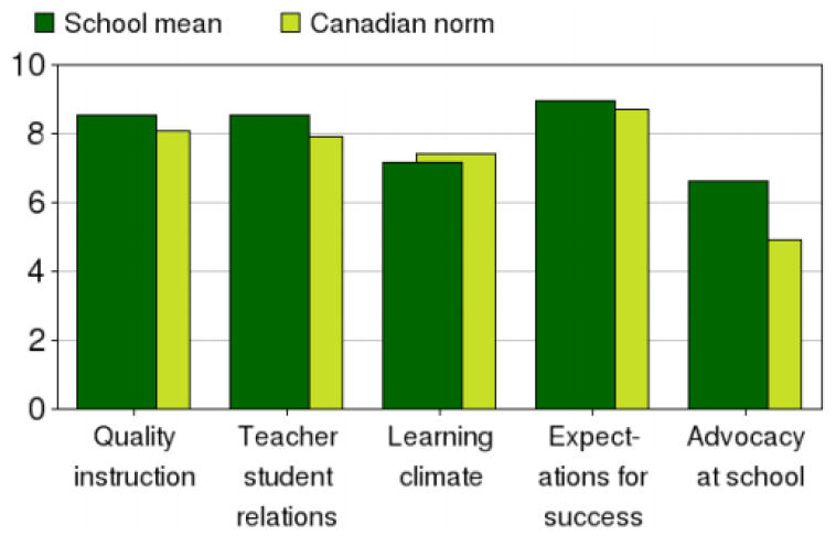 School-level_factors_associated_with_student_engagement.PNG